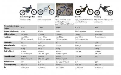 Sur-Ron rivális e-motor összehasonlító táblázat